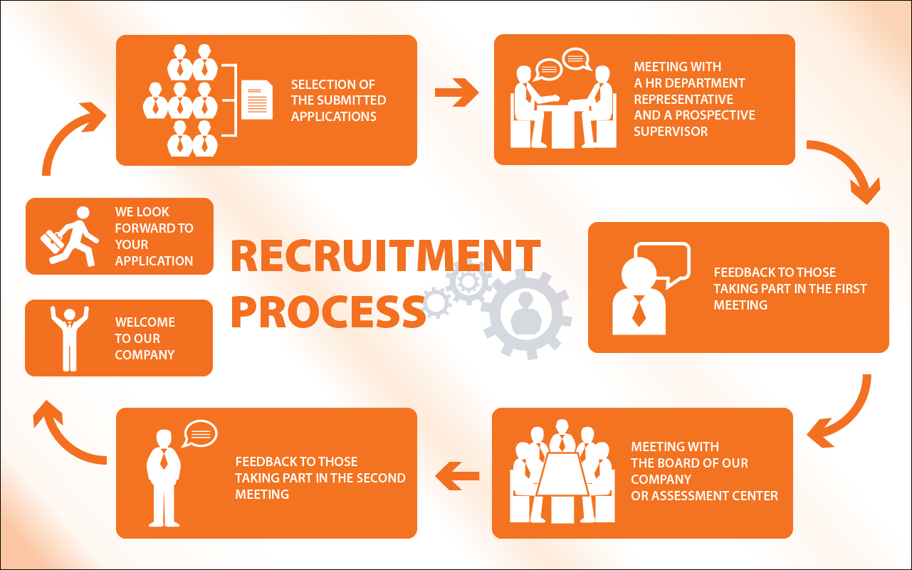 recrutment and selection process of india Business in india is going recruitment methods at tata consultancy recruitment is however not just a simple selection process and requires.